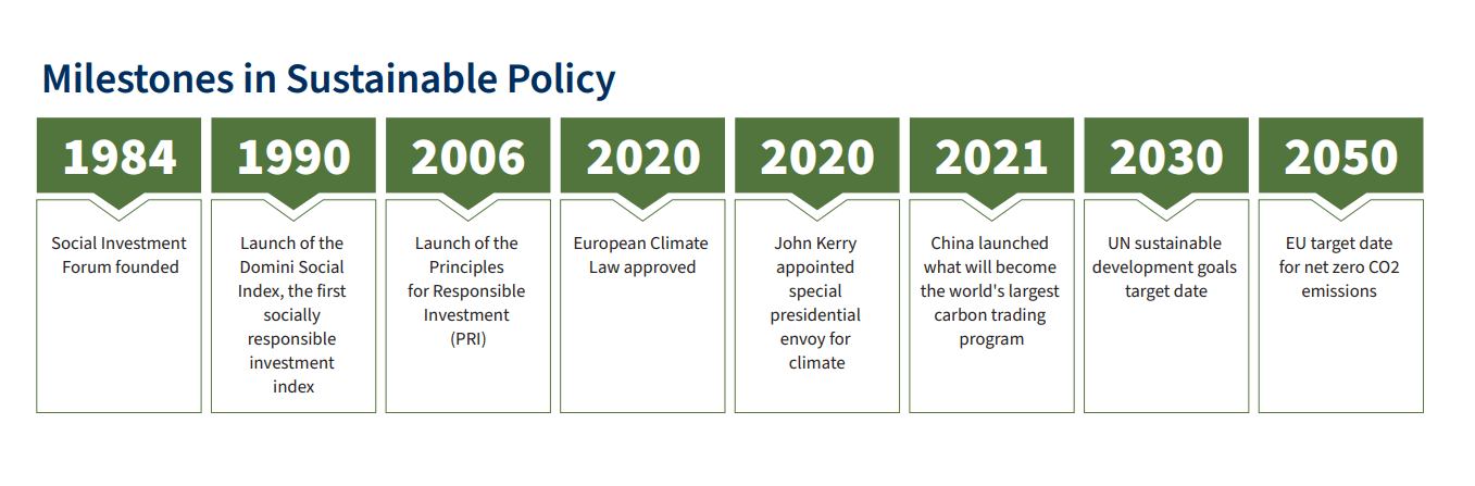 Milestones in sustainable policy, from the founding of the Social Investment Forum in 1984 to the 2050 E.U. target date for net zero C02 emissions.